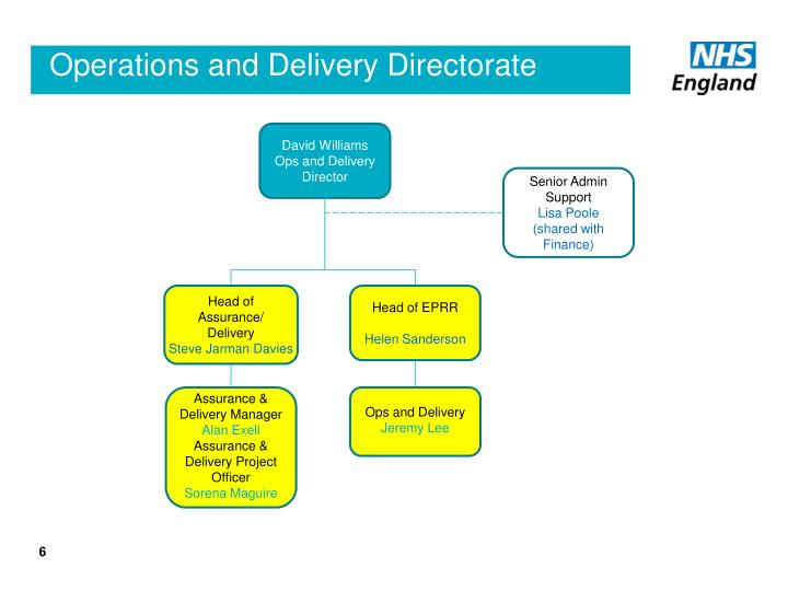 Operations and Delivery Directorate
