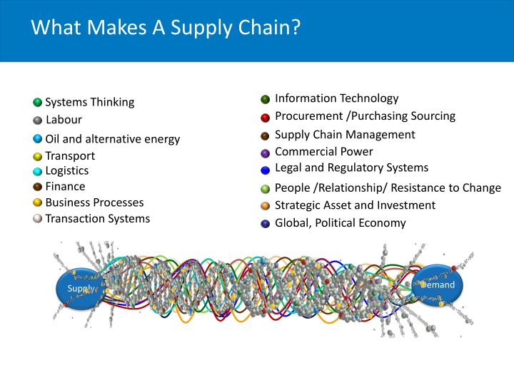 What Makes A Supply Chain?