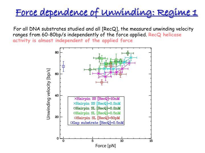 Force dependence of Unwinding: Regime 1