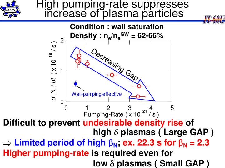High pumping-rate suppresses