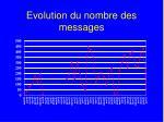 evolution du nombre des messages