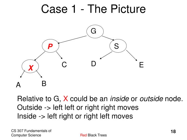 Case 1 - The Picture