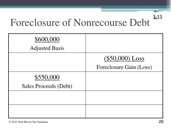 Foreclosure of Nonrecourse Debt