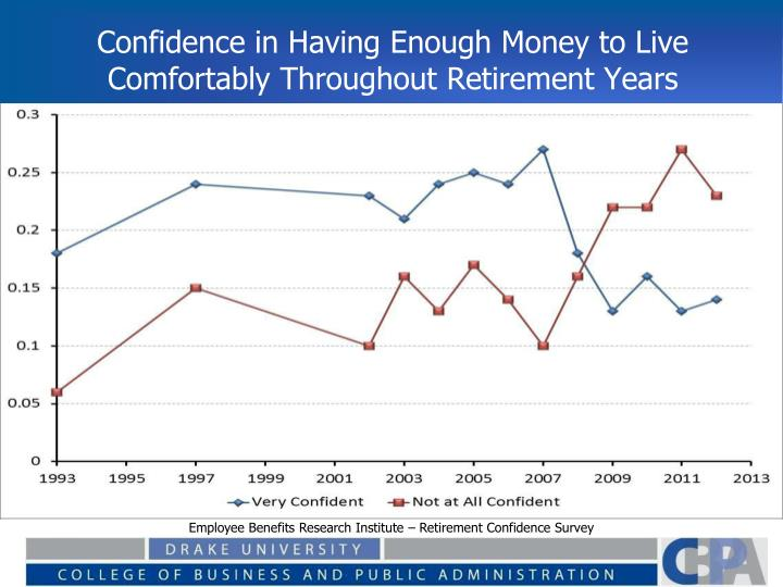 Confidence in Having Enough Money to Live Comfortably Throughout Retirement Years