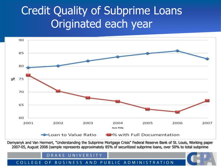 Credit Quality of Subprime Loans Originated each year