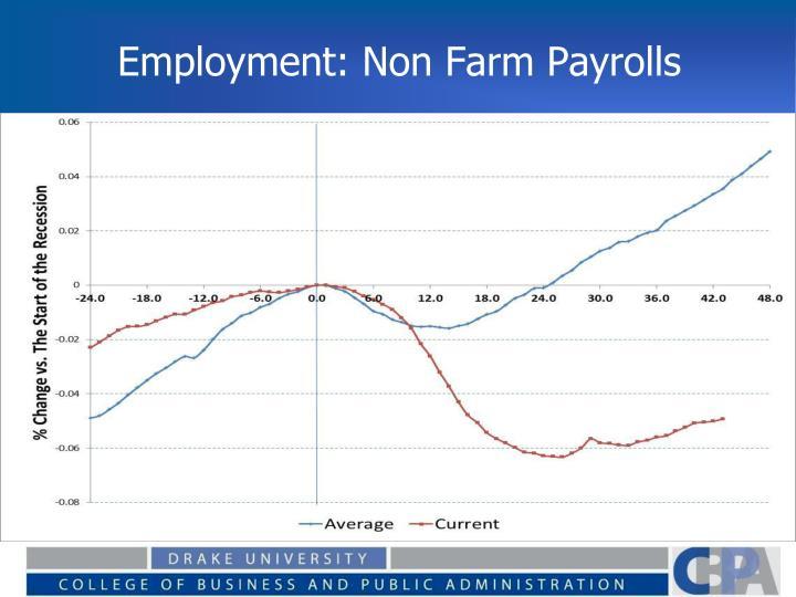 Employment: Non Farm Payrolls