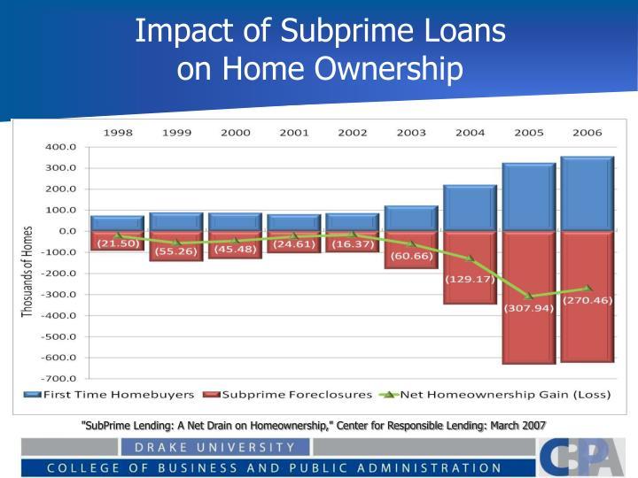 Impact of Subprime Loans