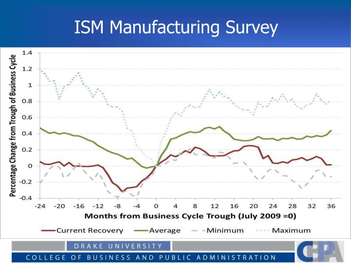 ISM Manufacturing Survey