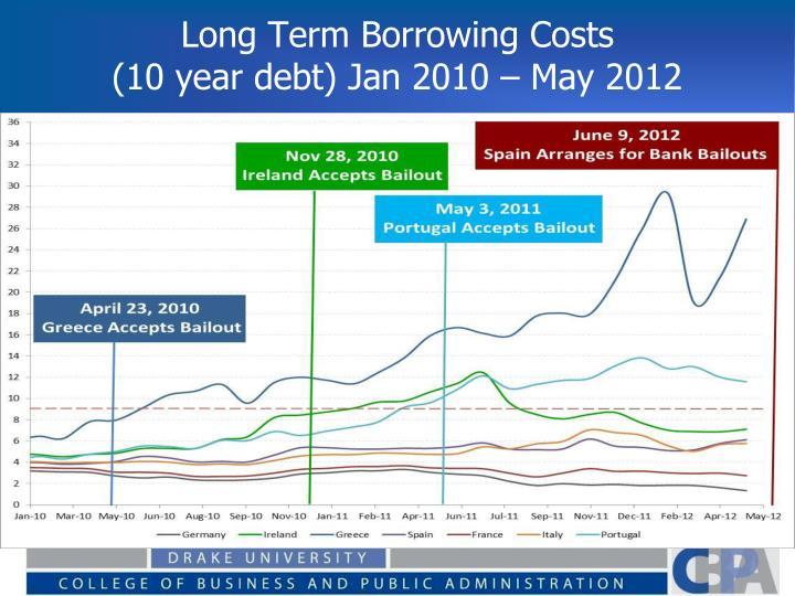 Long Term Borrowing Costs