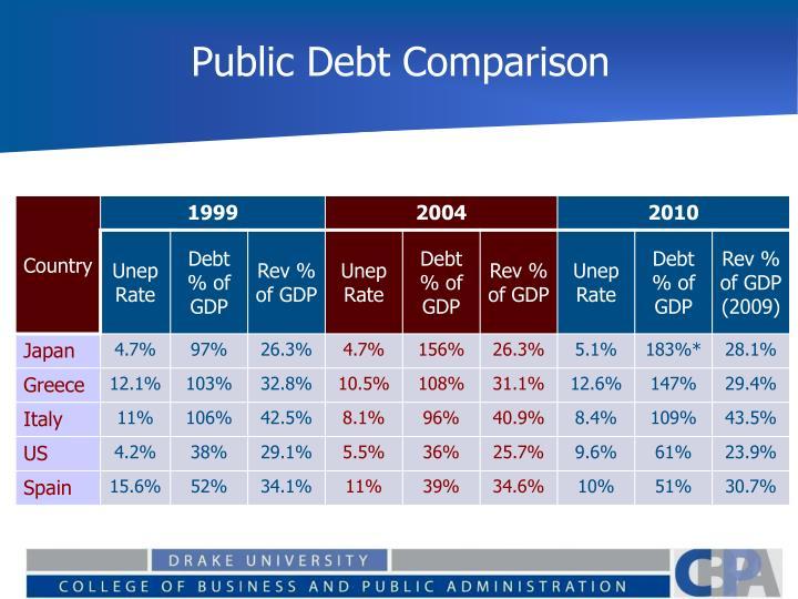 Public Debt Comparison
