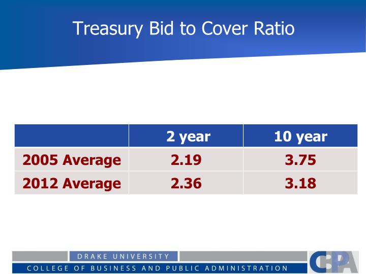 Treasury Bid to Cover Ratio