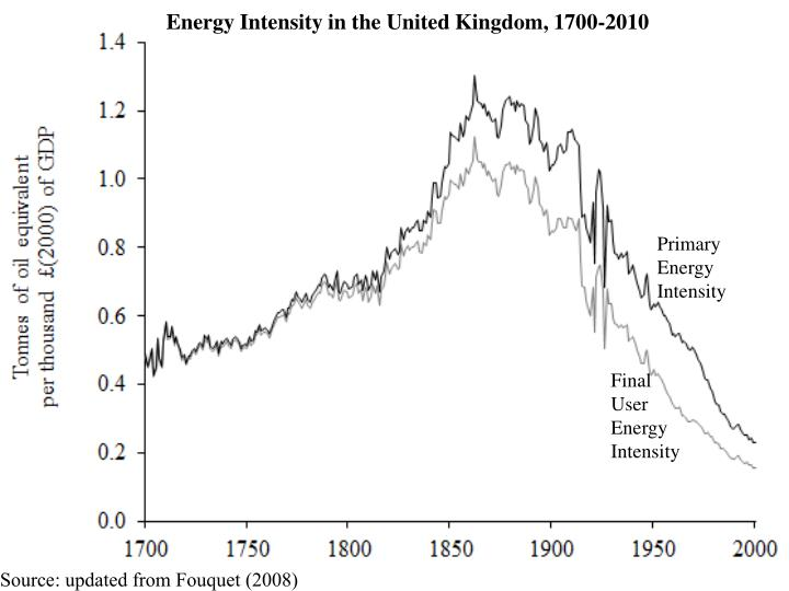 Energy Intensity in the United Kingdom, 1700-2010