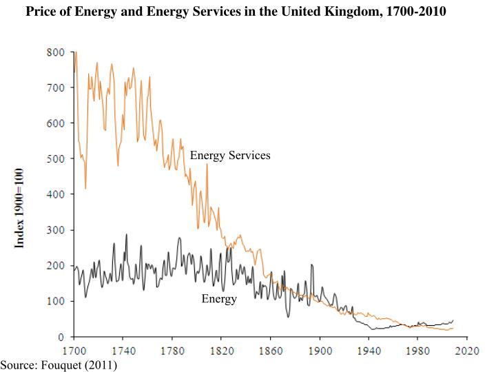 Price of Energy and Energy Services in the United Kingdom, 1700-2010