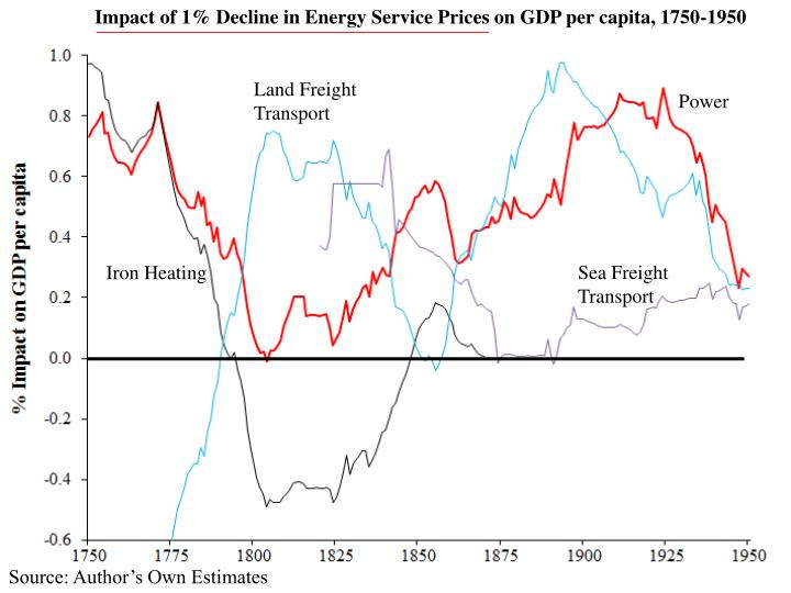 Impact of 1% Decline in Energy Service Prices on GDP per capita, 1750-1950