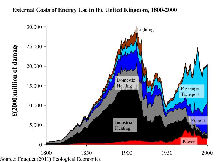 External Costs of Energy Use in the United Kingdom, 1800-2000