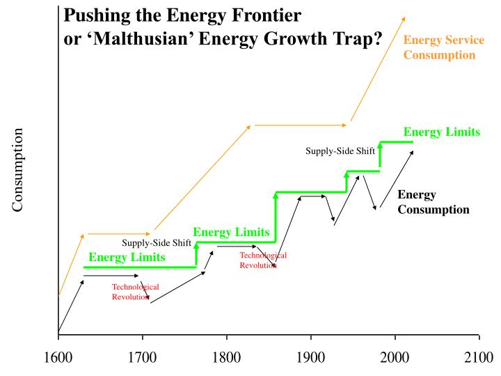 Pushing the Energy Frontier
