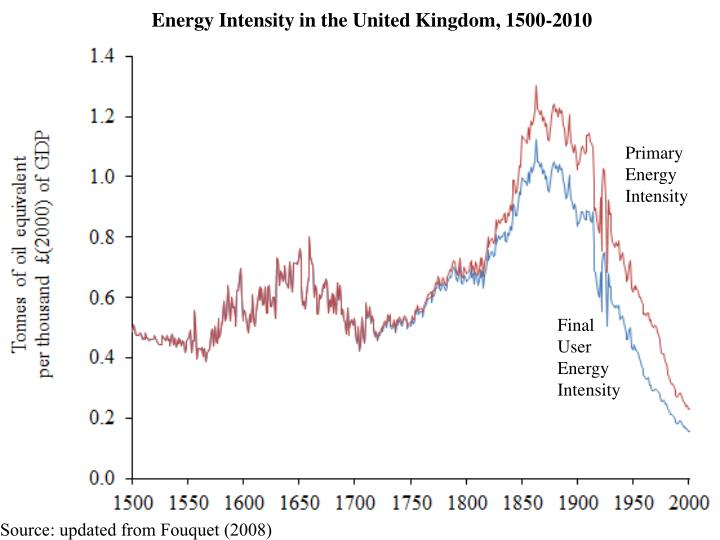 Energy Intensity in the United Kingdom, 1500-2010