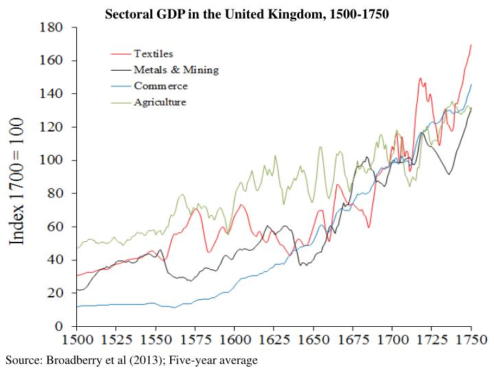 Sectoral GDP in the United Kingdom, 1500-1750