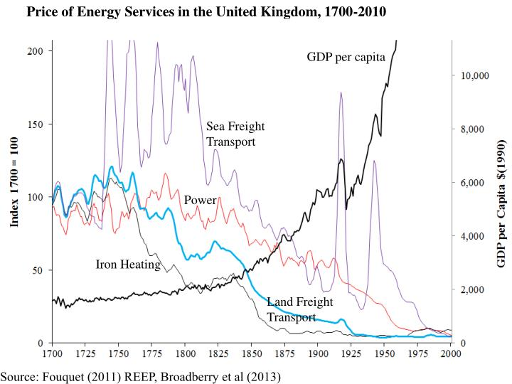 Price of Energy Services in the United Kingdom, 1700-2010