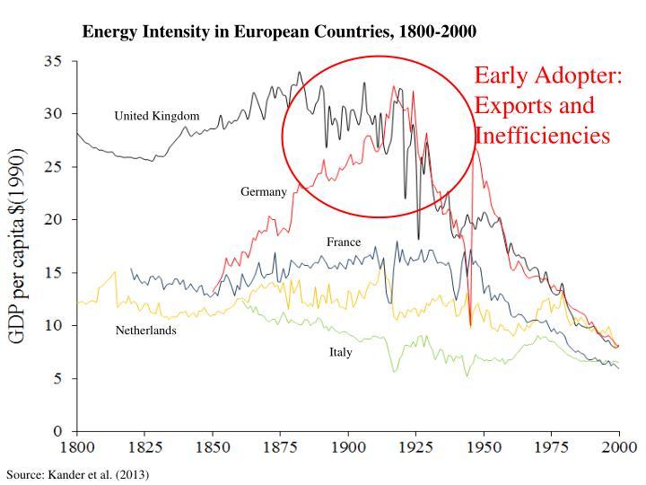 Energy Intensity in European Countries, 1800-2000