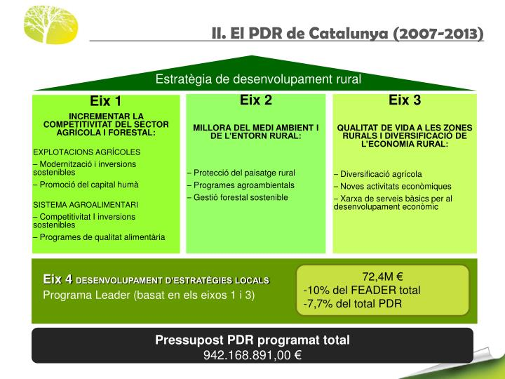 Estratègia de desenvolupament rural