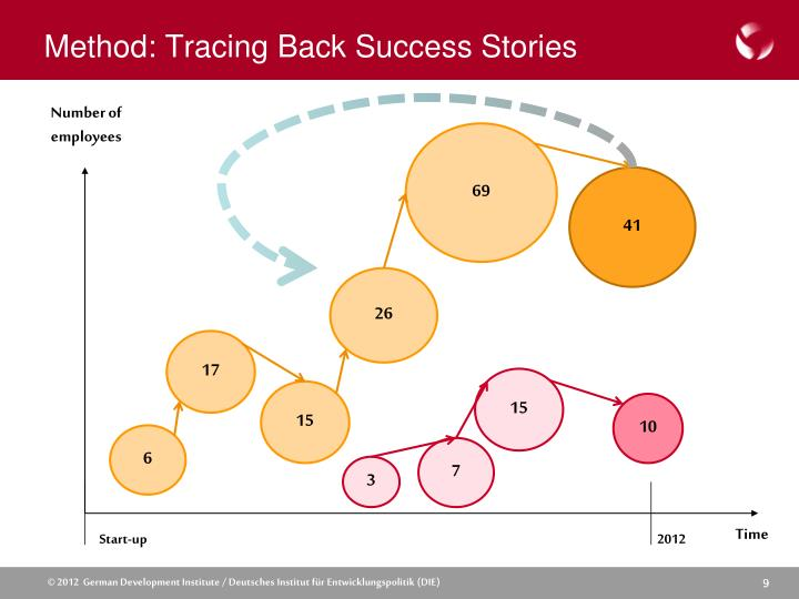Method: Tracing Back Success Stories