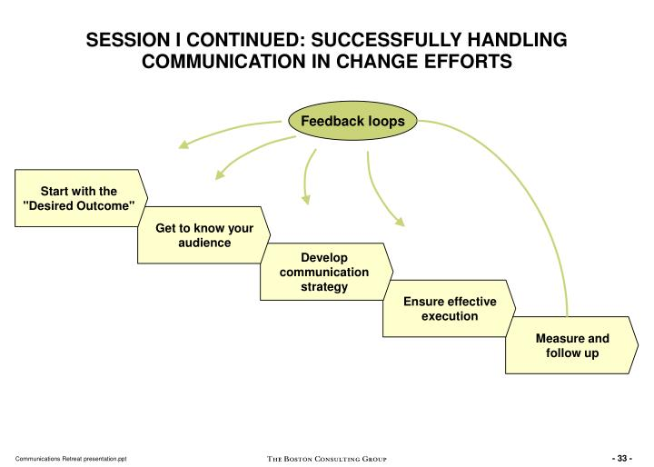 SESSION I CONTINUED: SUCCESSFULLY HANDLING COMMUNICATION IN CHANGE EFFORTS