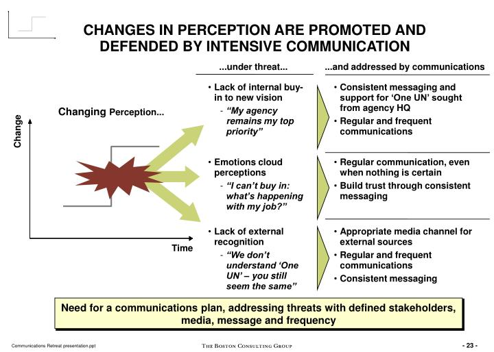 CHANGES IN PERCEPTION ARE PROMOTED AND