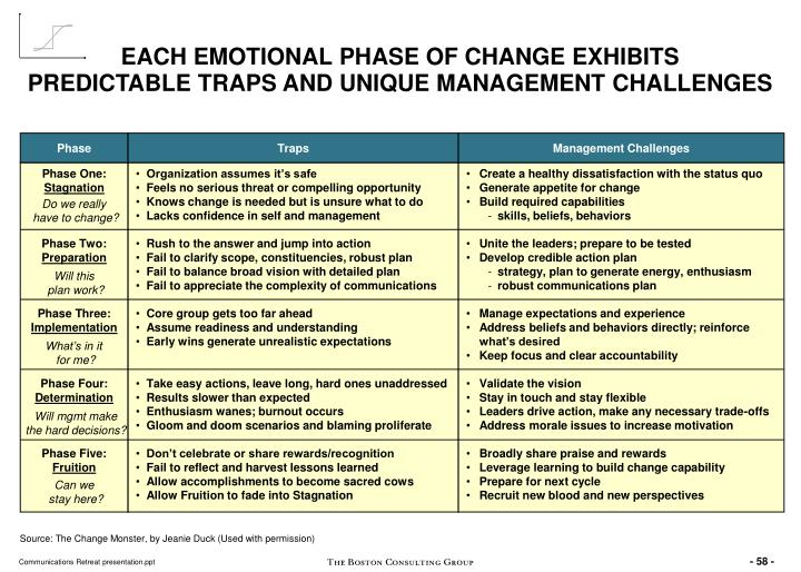 EACH EMOTIONAL PHASE OF CHANGE EXHIBITS