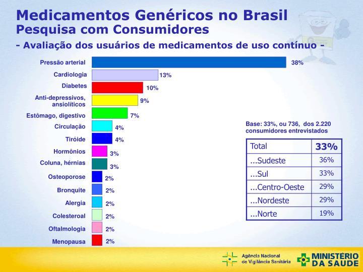 Medicamentos Genéricos no Brasil