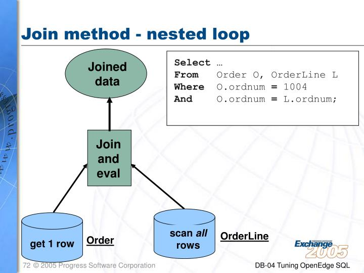 Join method - nested loop