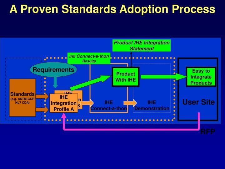 Product IHE Integration