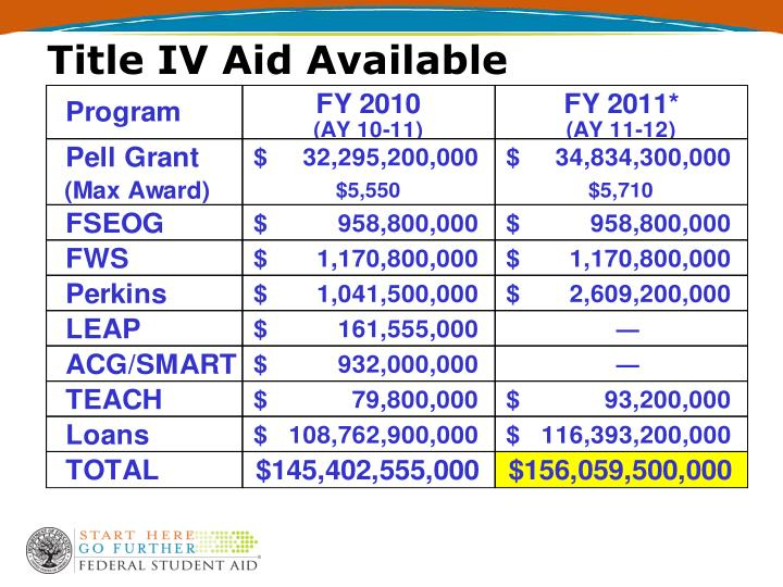 Title IV Aid Available