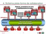 4 sch ma plate forme de collaboration