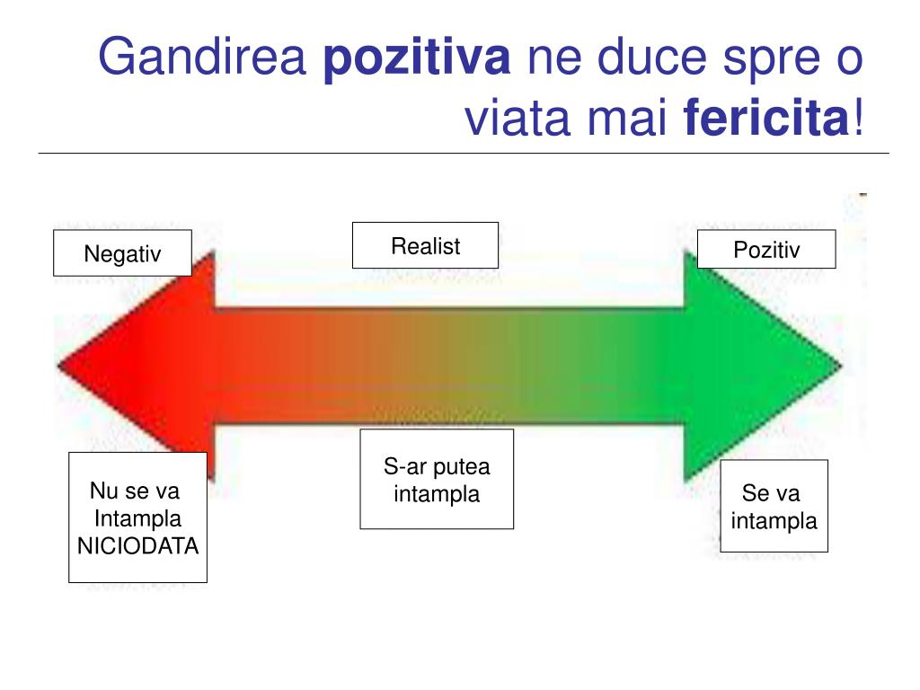 Gandirea pozitiva si comunicarea asertiva