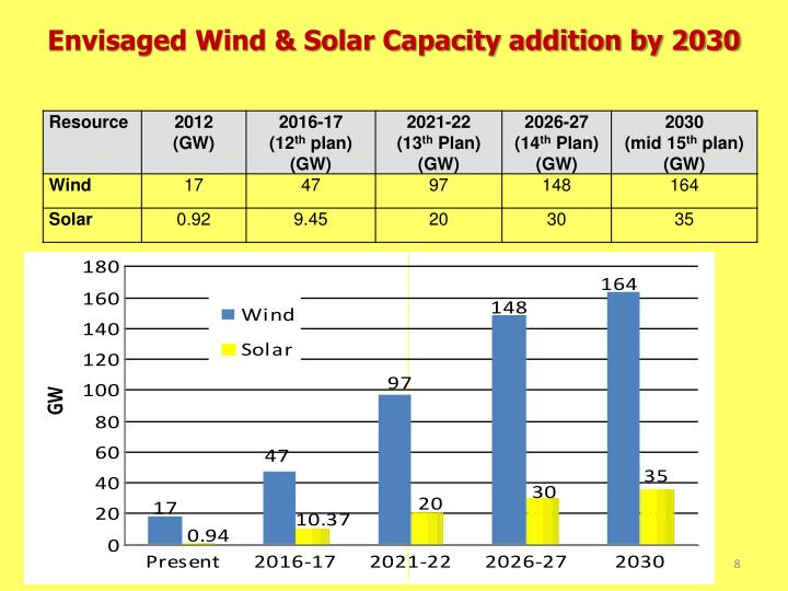 Envisaged Wind & Solar Capacity addition by 2030