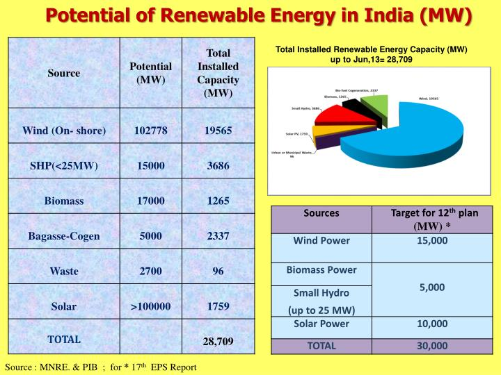 Potential of Renewable Energy in India (MW)