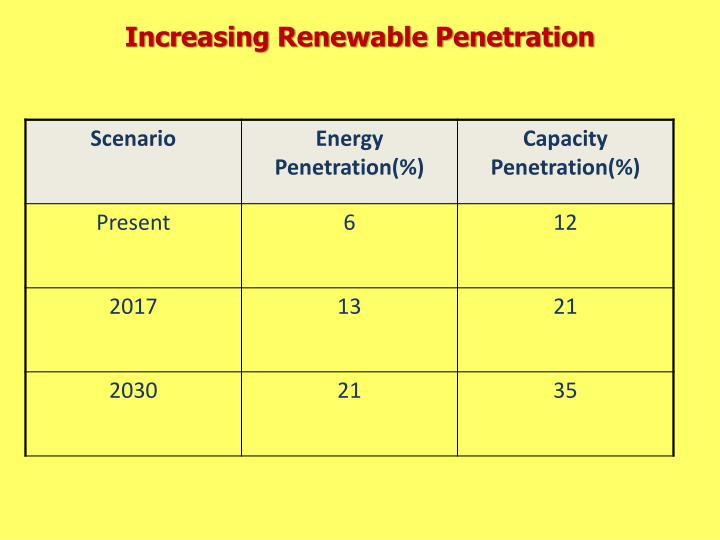 Increasing Renewable Penetration