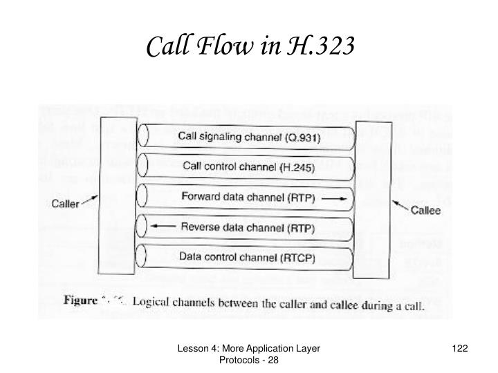 Call Flow in H.323