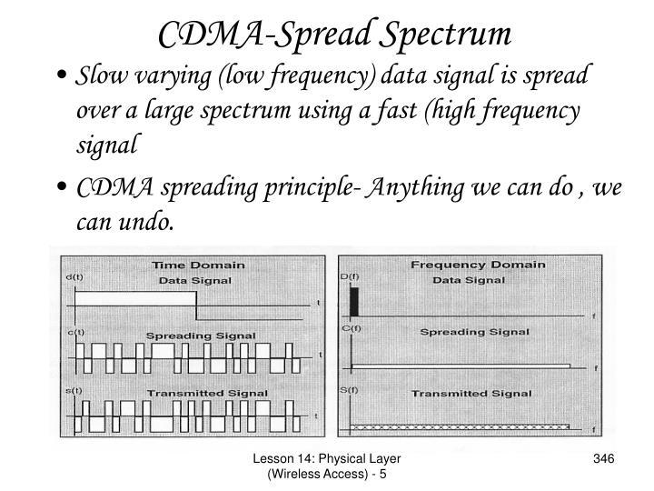 CDMA-Spread Spectrum