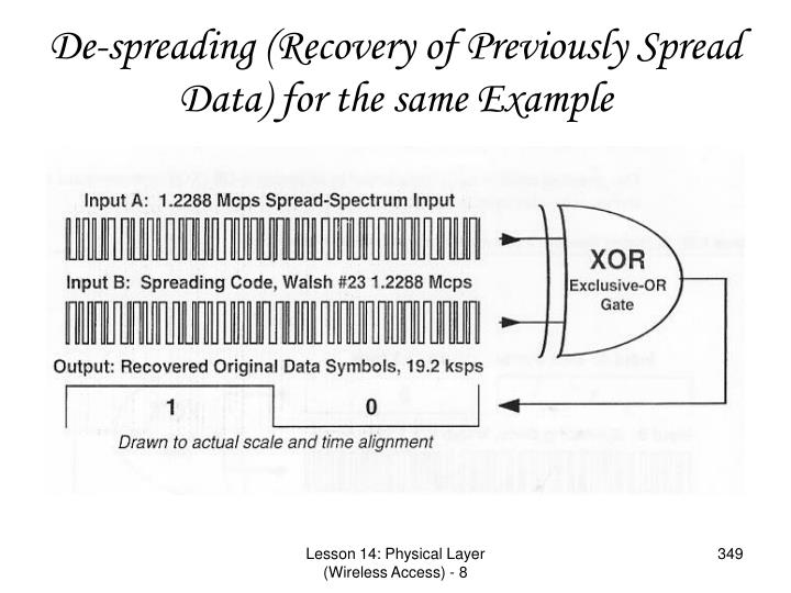 De-spreading (Recovery of Previously Spread Data) for the same Example