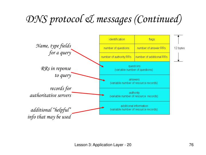 DNS protocol & messages (Continued)