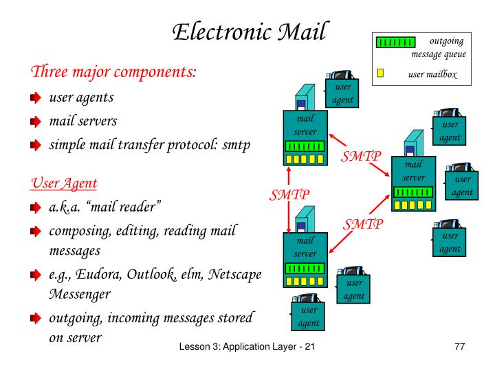 Three major components: