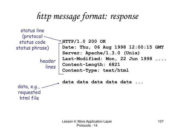 http message format: