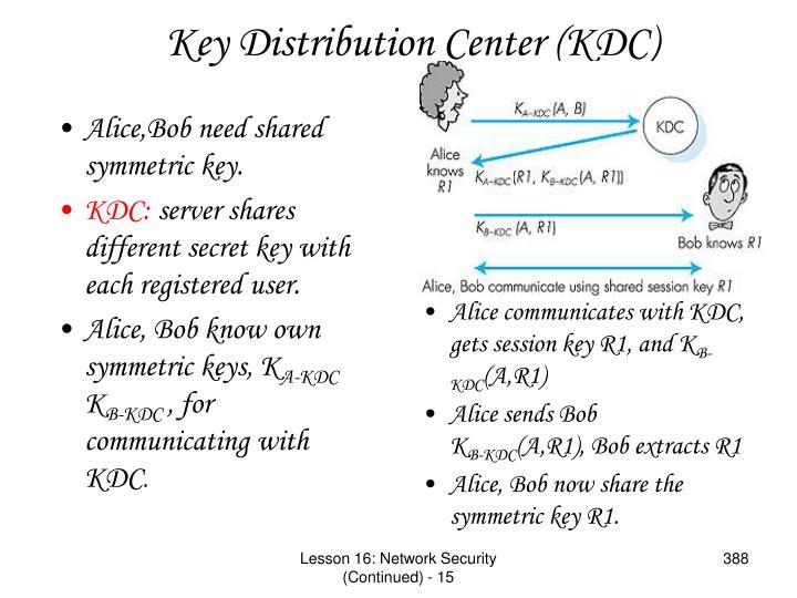 Alice,Bob need shared symmetric key.