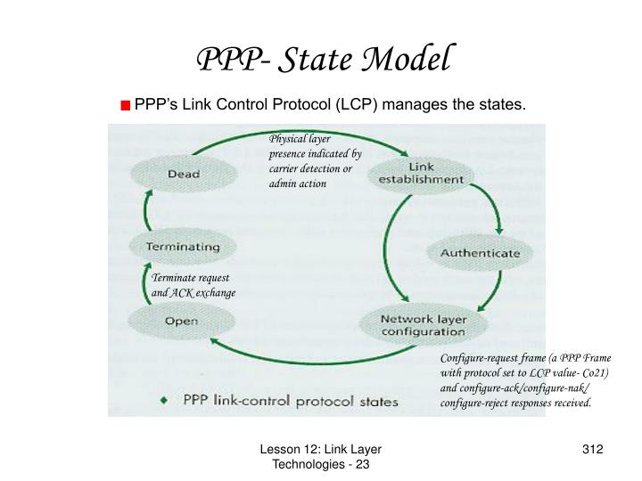 PPP- State Model
