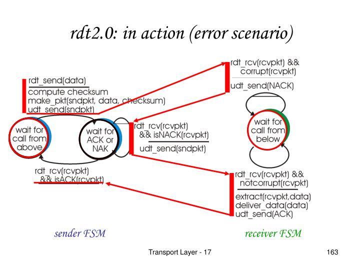 rdt2.0: in action (error scenario)