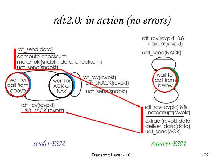 rdt2.0: in action (no errors)