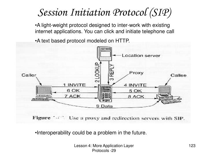 Session Initiation Protocol (SIP)