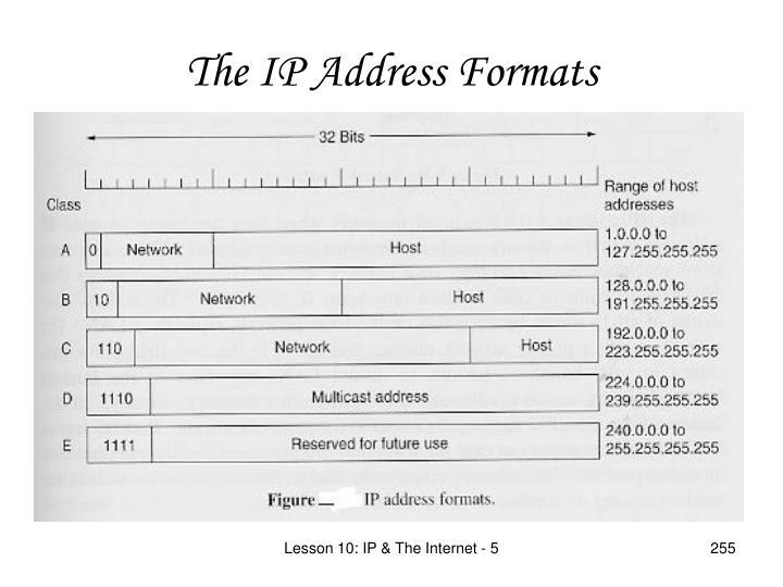 The IP Address Formats